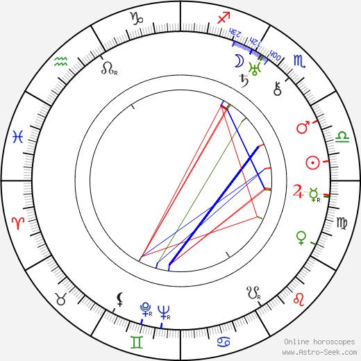 Rafael Stenius tema natale, oroscopo, Rafael Stenius oroscopi gratuiti, astrologia