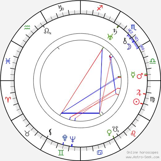 T. Strukova день рождения гороскоп, T. Strukova Натальная карта онлайн