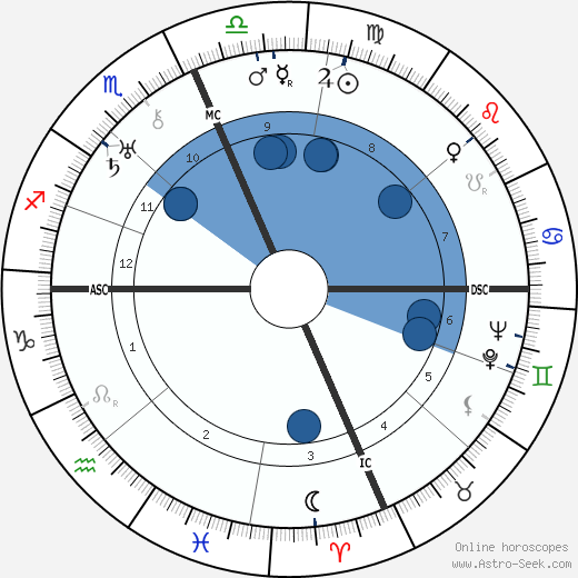 Walter Brown Gibson wikipedia, horoscope, astrology, instagram