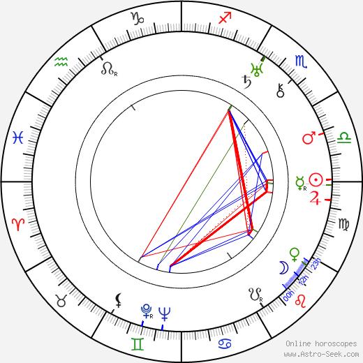Walter Pidgeon birth chart, Walter Pidgeon astro natal horoscope, astrology