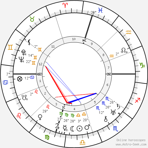 William Faulkner birth chart, biography, wikipedia 2019, 2020
