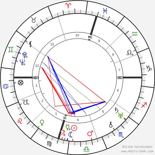 William Faulkner astro natal birth chart, William Faulkner horoscope, astrology