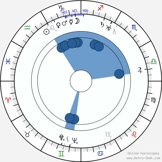 Alexander Esway wikipedia, horoscope, astrology, instagram