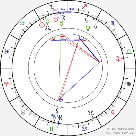 Alexander Esway birth chart, Alexander Esway astro natal horoscope, astrology