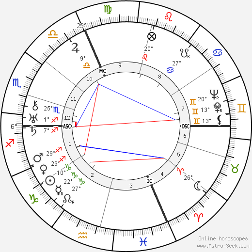 André Zeller birth chart, biography, wikipedia 2019, 2020