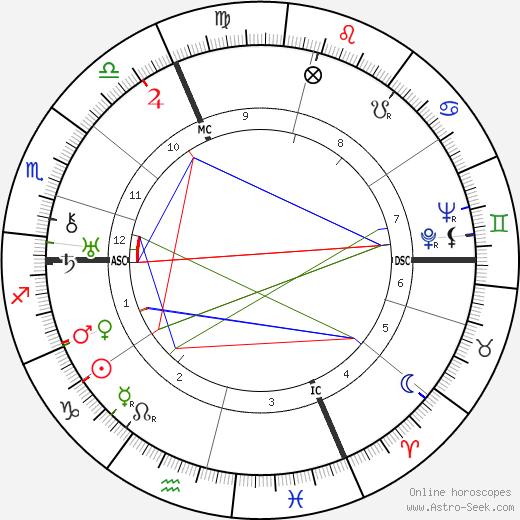André Zeller tema natale, oroscopo, André Zeller oroscopi gratuiti, astrologia