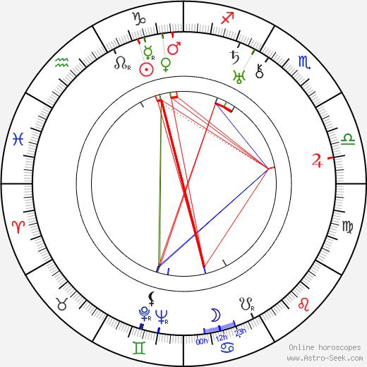 Art Baker birth chart, Art Baker astro natal horoscope, astrology