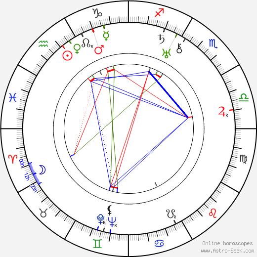 Charles Klein день рождения гороскоп, Charles Klein Натальная карта онлайн