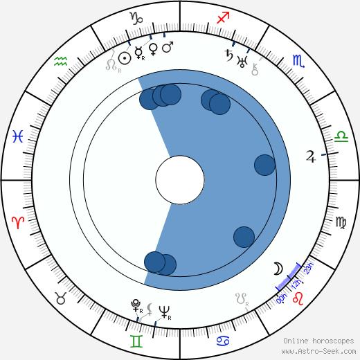 Dick Grace wikipedia, horoscope, astrology, instagram