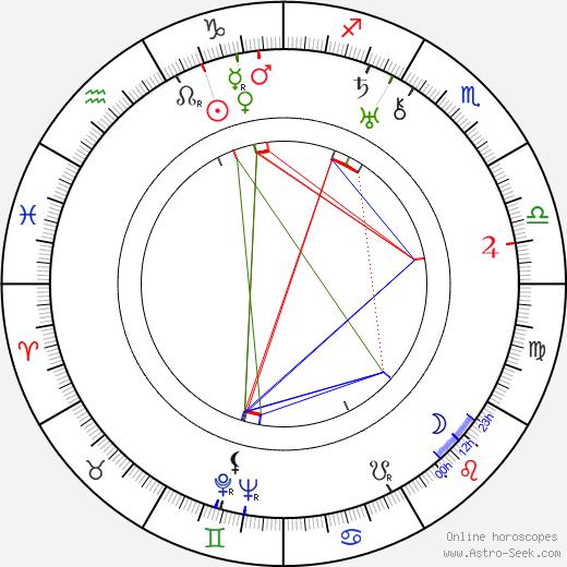 Dick Grace birth chart, Dick Grace astro natal horoscope, astrology