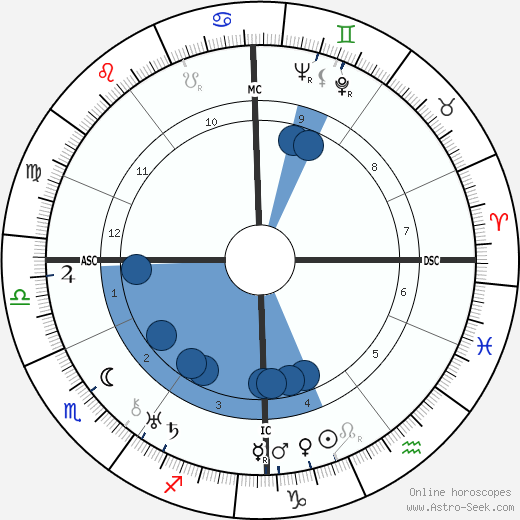 Edward W. Whitman wikipedia, horoscope, astrology, instagram