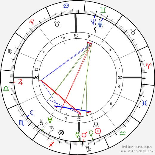 Edward W. Whitman birth chart, Edward W. Whitman astro natal horoscope, astrology