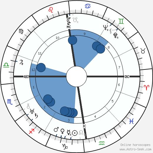 Gracie Fields wikipedia, horoscope, astrology, instagram