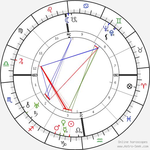 Грейси Филдс Gracie Fields день рождения гороскоп, Gracie Fields Натальная карта онлайн