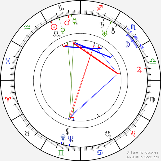 Irving Rapper astro natal birth chart, Irving Rapper horoscope, astrology