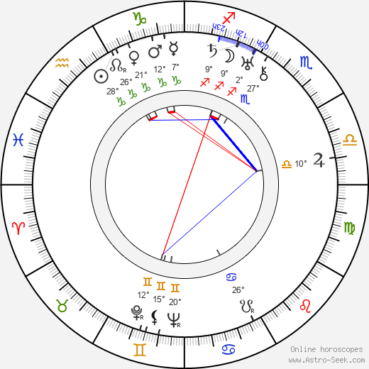 Margaret Irving birth chart, biography, wikipedia 2018, 2019