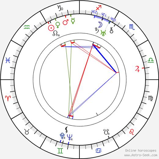 Margaret Irving astro natal birth chart, Margaret Irving horoscope, astrology