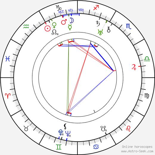 Norma Varden день рождения гороскоп, Norma Varden Натальная карта онлайн