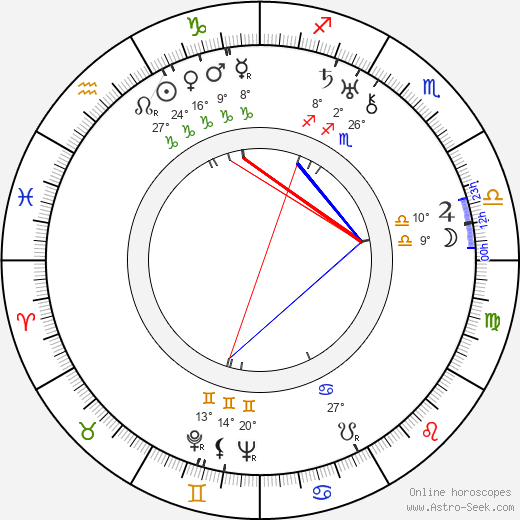 Olga Appellöf birth chart, biography, wikipedia 2019, 2020