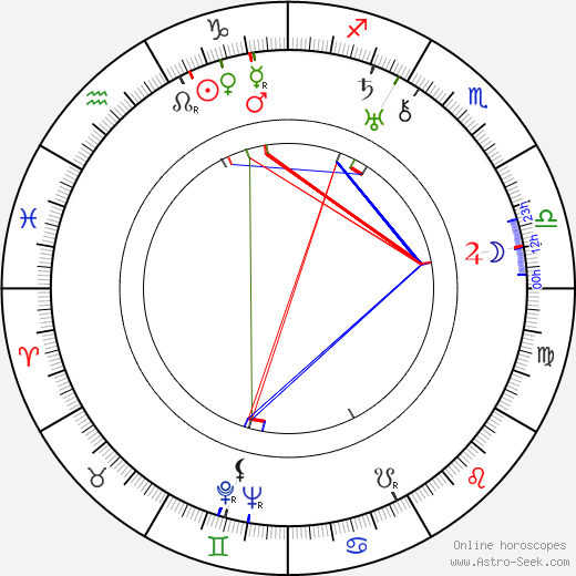 Olga Appellöf birth chart, Olga Appellöf astro natal horoscope, astrology