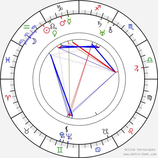 Randolph Scott birth chart, Randolph Scott astro natal horoscope, astrology