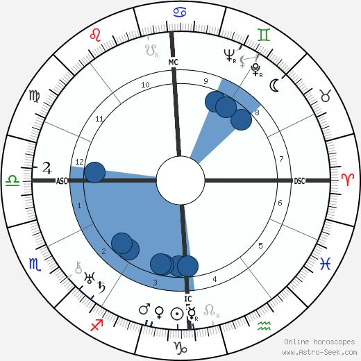 Roger Vuataz wikipedia, horoscope, astrology, instagram