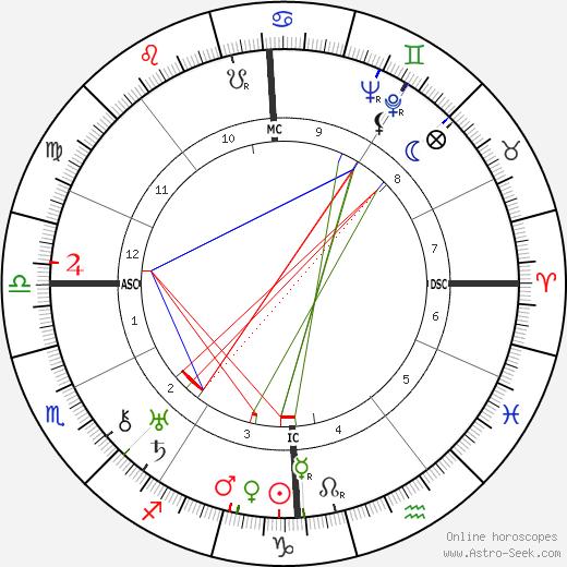 Roger Vuataz astro natal birth chart, Roger Vuataz horoscope, astrology