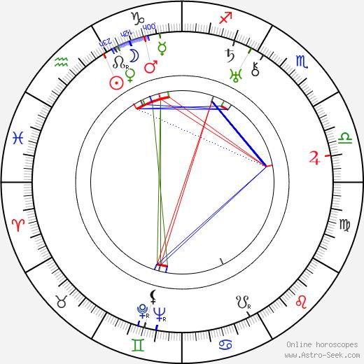 Рудольф Мате Rudolph Maté день рождения гороскоп, Rudolph Maté Натальная карта онлайн