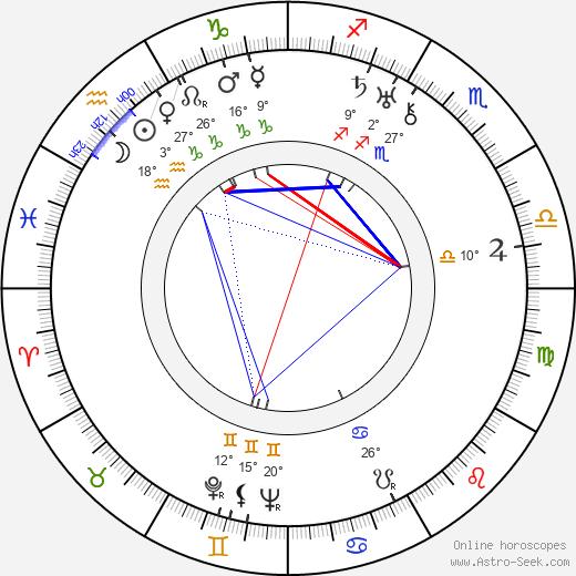 Sergei M. Eisenstein birth chart, biography, wikipedia 2018, 2019