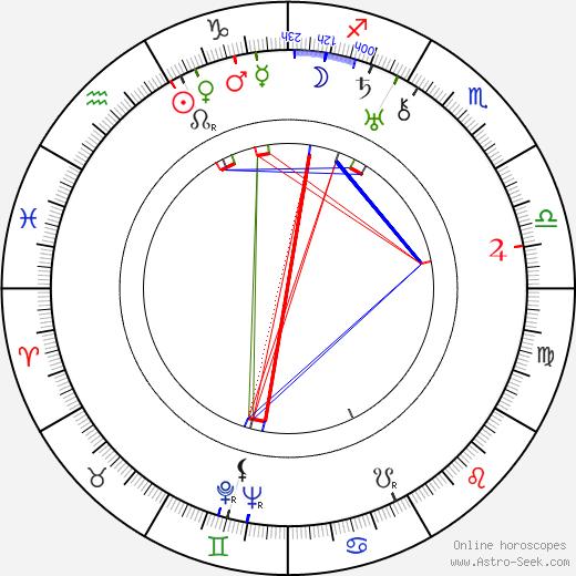 Václav Vích день рождения гороскоп, Václav Vích Натальная карта онлайн