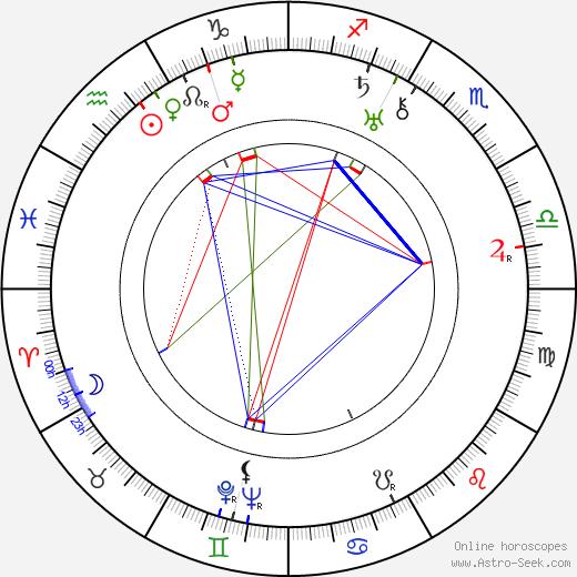 Vasco Santana birth chart, Vasco Santana astro natal horoscope, astrology