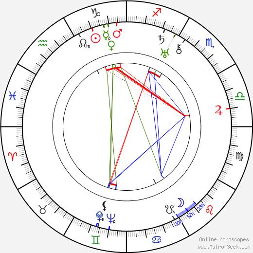 Vilma Bánky astro natal birth chart, Vilma Bánky horoscope, astrology