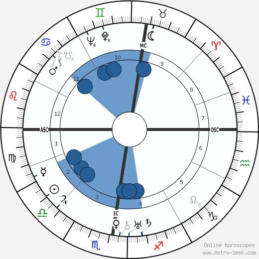 Adolf Reichwein wikipedia, horoscope, astrology, instagram