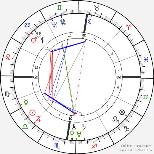 Adolf Reichwein tema natale, oroscopo, Adolf Reichwein oroscopi gratuiti, astrologia
