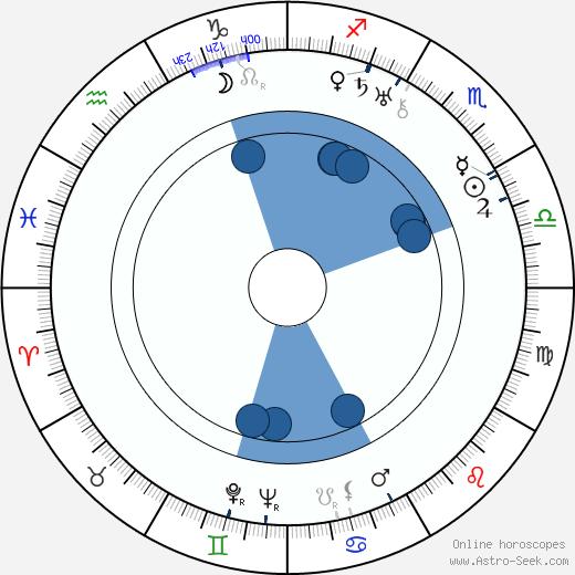 Bolek Prchal wikipedia, horoscope, astrology, instagram