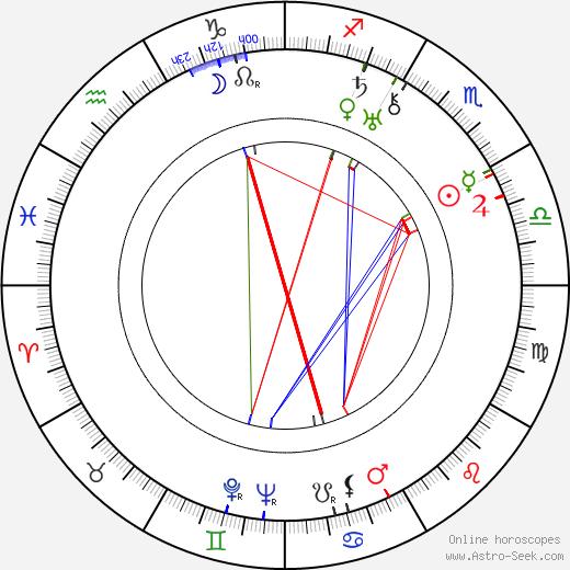 Bolek Prchal tema natale, oroscopo, Bolek Prchal oroscopi gratuiti, astrologia