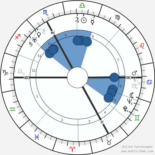 Charles Lapicque wikipedia, horoscope, astrology, instagram