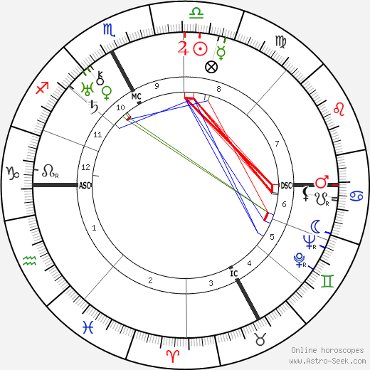 Charles Lapicque tema natale, oroscopo, Charles Lapicque oroscopi gratuiti, astrologia
