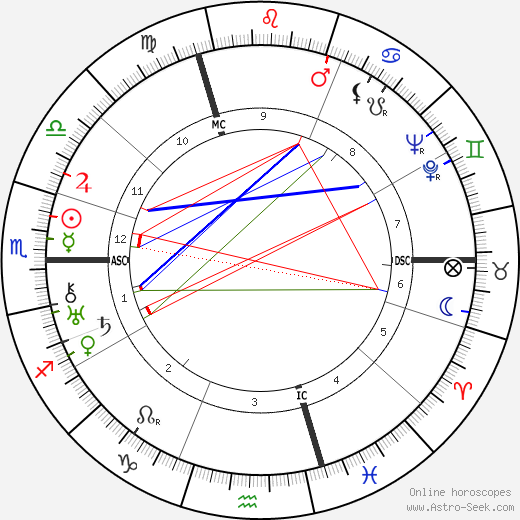 Emmanuel Bondeville birth chart, Emmanuel Bondeville astro natal horoscope, astrology