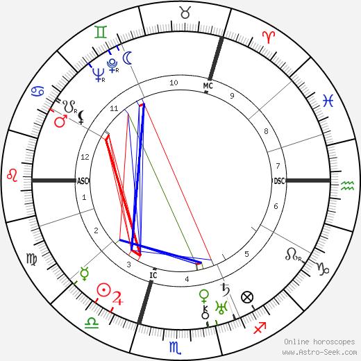 Ewald Balser birth chart, Ewald Balser astro natal horoscope, astrology
