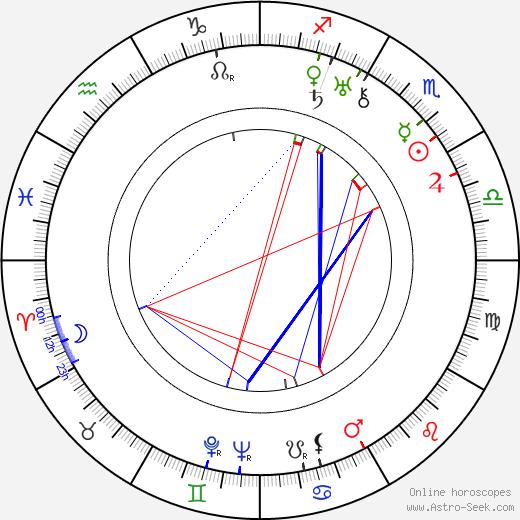 František Běhounek birth chart, František Běhounek astro natal horoscope, astrology