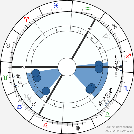 Günther Ramin wikipedia, horoscope, astrology, instagram