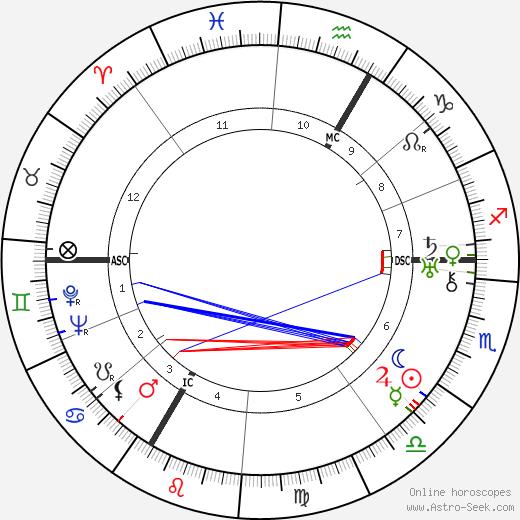 Гюнтер Рамин Günther Ramin день рождения гороскоп, Günther Ramin Натальная карта онлайн