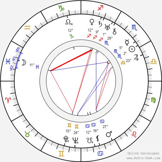 Karel Anton birth chart, biography, wikipedia 2019, 2020