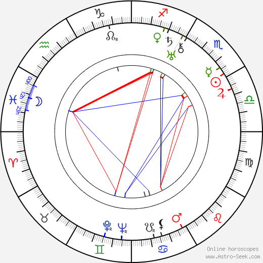 Karel Anton birth chart, Karel Anton astro natal horoscope, astrology