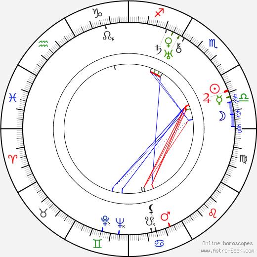 Kurt Jäger astro natal birth chart, Kurt Jäger horoscope, astrology