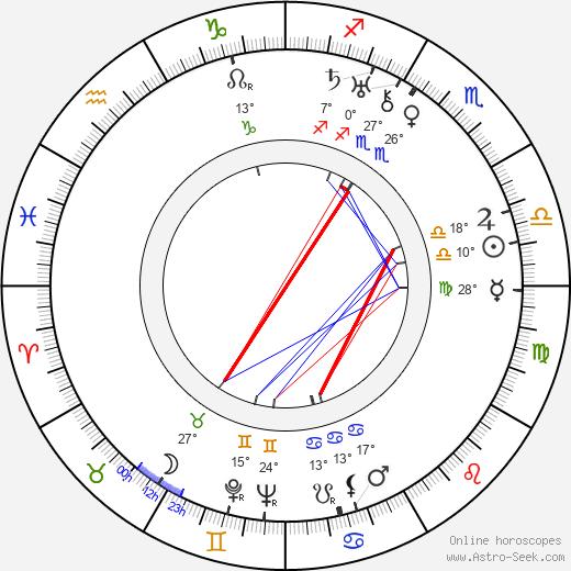 Leo McCarey birth chart, biography, wikipedia 2020, 2021