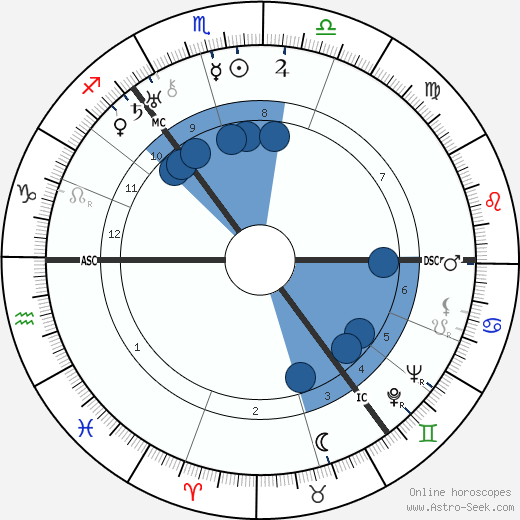 Lord James Clyde wikipedia, horoscope, astrology, instagram