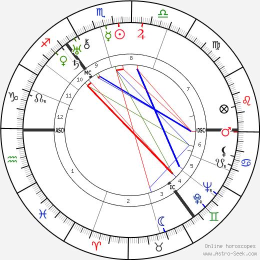Lord James Clyde tema natale, oroscopo, Lord James Clyde oroscopi gratuiti, astrologia