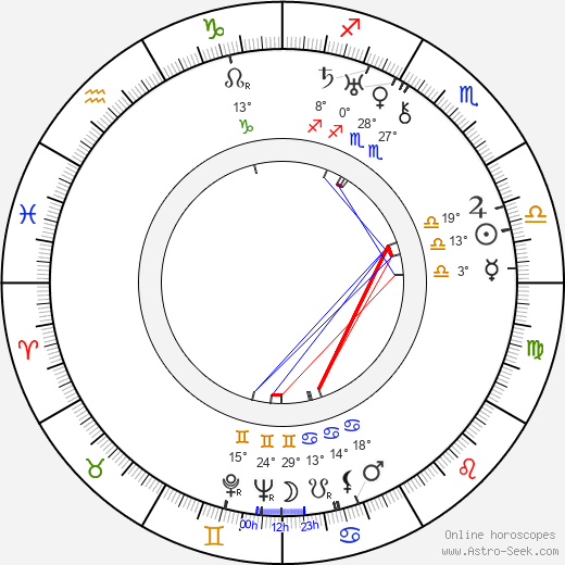 Mitchell Leisen birth chart, biography, wikipedia 2018, 2019